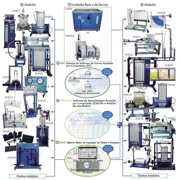Laboratório Integrado de Mecânica dos Fluidos Básica